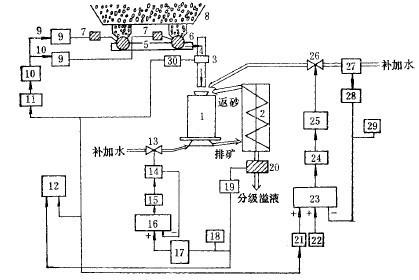 磨机的操作,维护及安装——磨矿机组的自动控制
