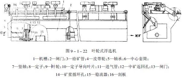 浮选机的结构图