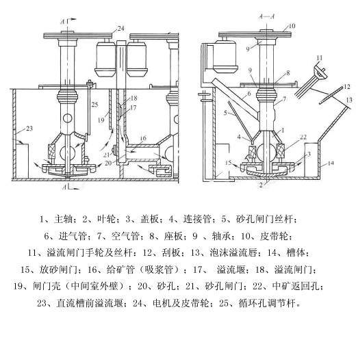 浮选机结构图