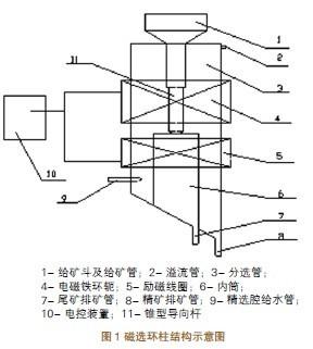磁选环柱结构示意图